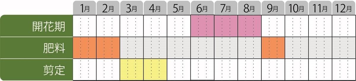 アベリアブロンズアニバーサリー栽培カレンダー
