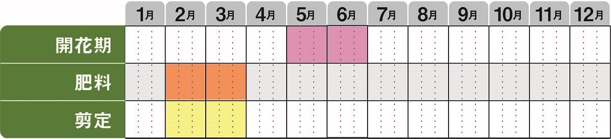 コルヌスミズキ栽培カレンダー