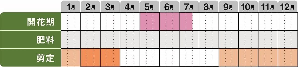 シモツケ栽培カレンダー