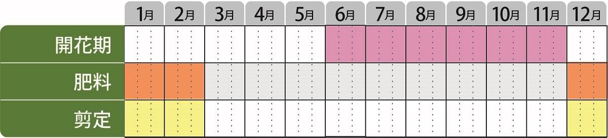 ブッドレア栽培カレンダー
